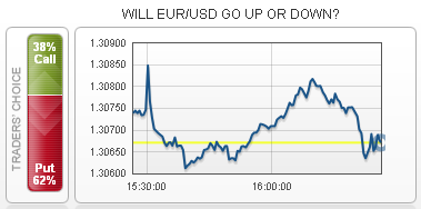 EUR/USD - Mismatch Between First and Second Conditions