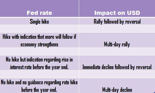 The impact of the Federal Reserve rate decisions