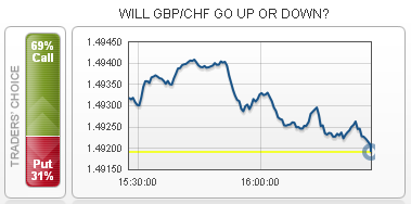 GBP/CHF Fulfills Conditions for Call
