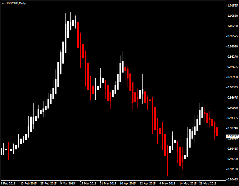 Hekein-Ashi in MetaTrader 4