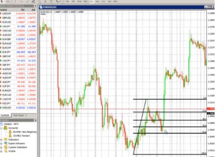 What is retracement in binary options