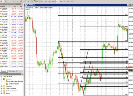 Fibonacci in binary options