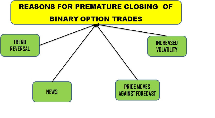 Reasons for Premature Closing of Binary Option Trades