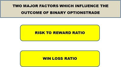 Binary options risk reward ratio
