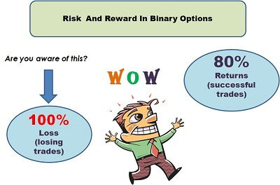 Risk in trading options