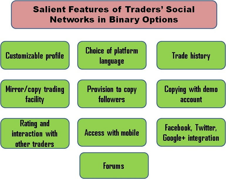 Salient Features of Traders' Social Networks