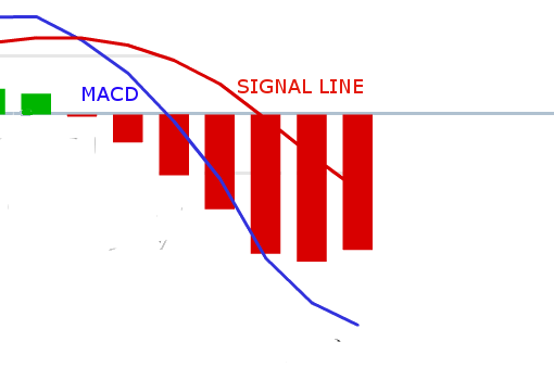 MACD in 20-Minute Trading Strategy