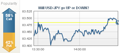 USD/JPY Mismatch Between Chart and Popularity